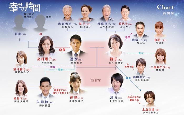 http-::tokai-tv.com:shiawasenojikan:chart: